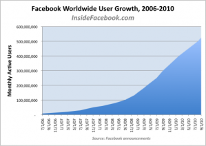 facebook worldwide growth chart