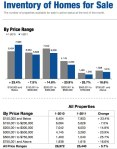 January 2011 Inventory of Utah Homes for Sale