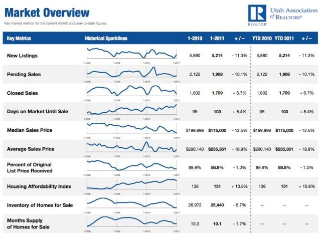 January 2011 Utah Housing Market Overview