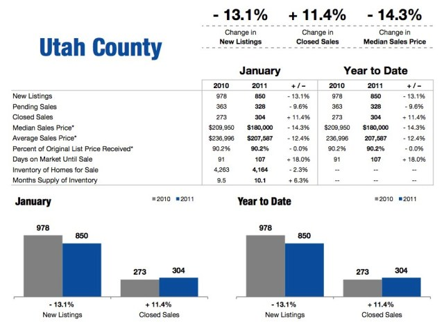 January 2011 Utah County Housing Statistics