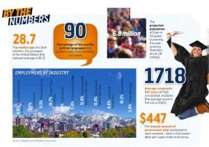 Interesting Utah Statistics