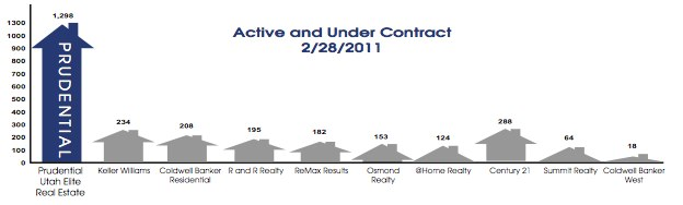 Utah County Real Estate Market Share Report Total Prudential Utah Elite Real Estate Active and Under Contract