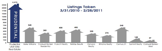 Utah County Real Estate Market Share Report Total Prudential Utah Elite Real Estate Listings Taken