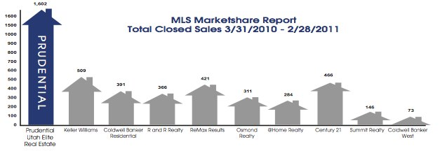 Utah County Real Estate Market Share Report Total Prudential Utah Elite Real Estate Closed Sales