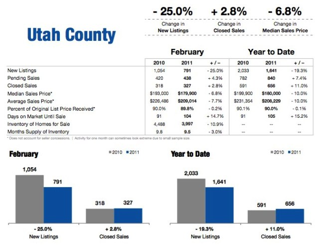 Utah County Housing Market Statistics February 2011