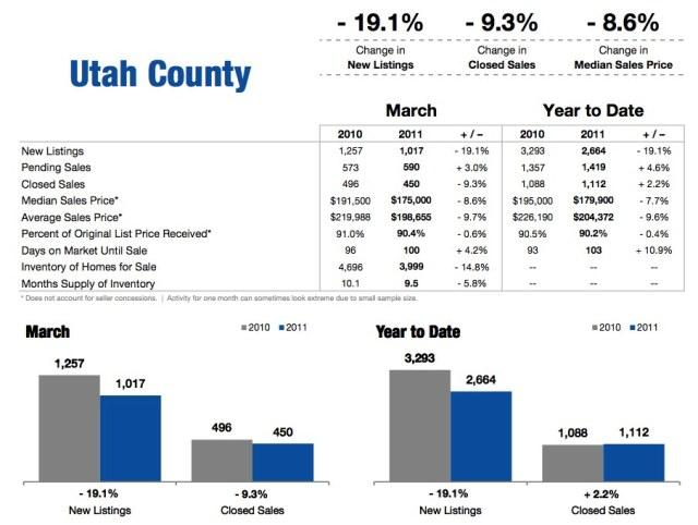 Utah County March 2011 Housing Statistics