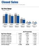 Utah Housing Statistics February 2011 Closed Sales