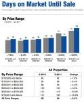 Utah Housing Statistics February 2011 Days on Market