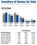 Utah Housing Statistics February 2011 Inventory of Homes for Sale