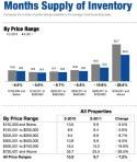 Utah Housing Statistics February 2011 Months Supply of Inventory