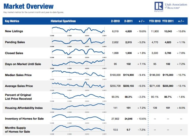 Utah Housing Statistics February 2011