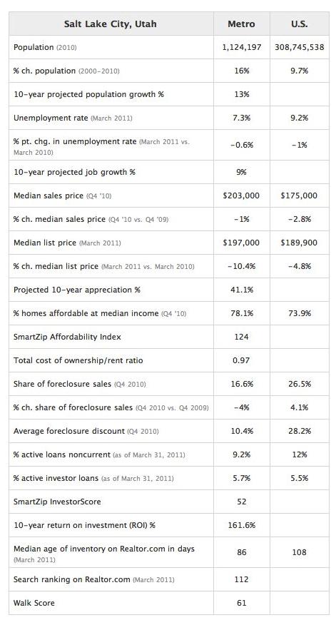 Salt Lake City Market Stats