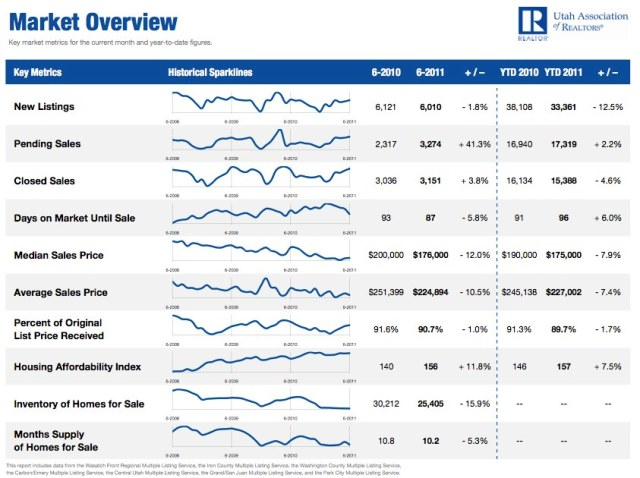 June 2011 Utah Housing Market Overview