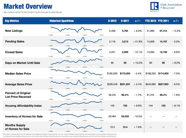 May 2011 Utah Housing Market Overview
