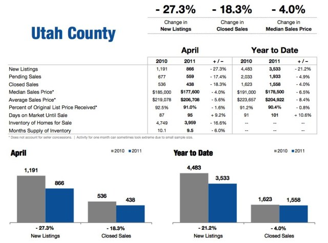 Utah County April 2011 Housing Statisitcs