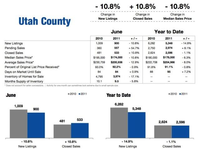 Utah County June 2011 Housing Statistics