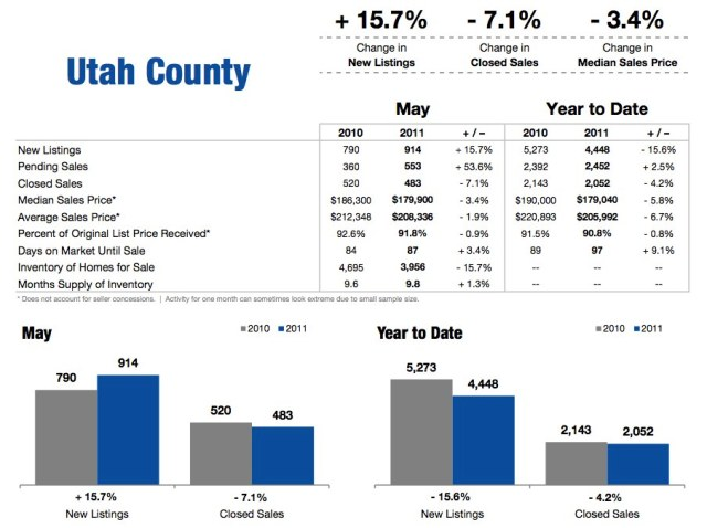 Utah County May 2011 Housing Statistics