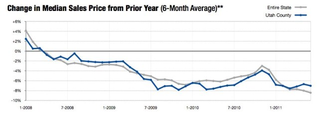 Utah County Median Sales June 2011