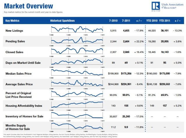 July 2011 Utah Housing Overview