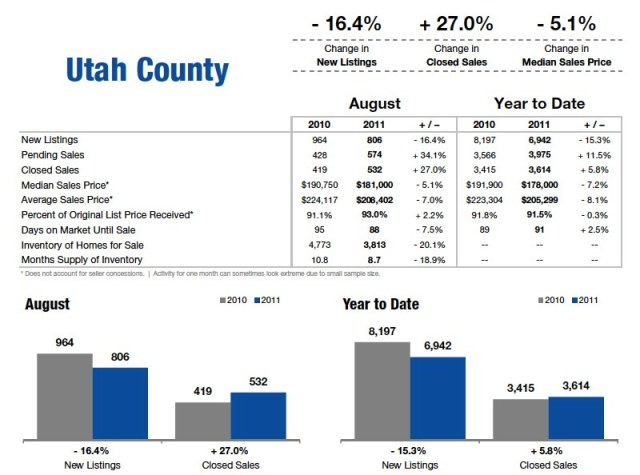 Utah County Housing Statistics August 2011