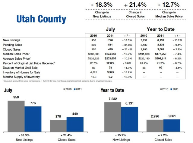 Utah County July 2011 Housing Statisitcs