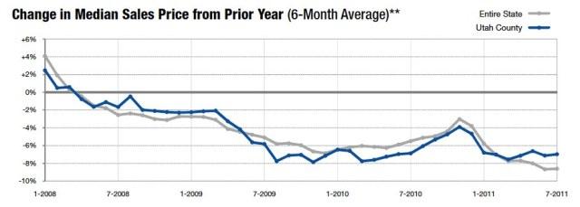 Utah County Median Sales July 2011