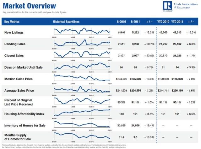 August 2011 Utah Housing Market Overview
