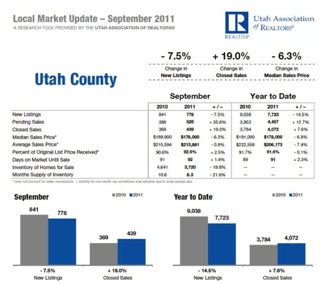Utah County September 2011 Housing Statistics
