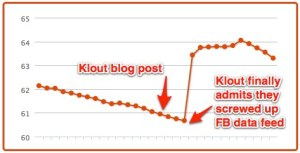 Chris Nichols | Klout Influence Report 2