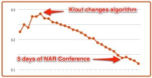 Chris Nichols | Klout Influence Report