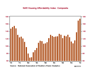 Housing Affordability Index 1970 - 2011