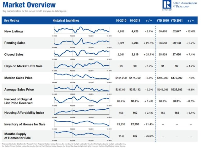 October 2011 Utah Housing Market Overview
