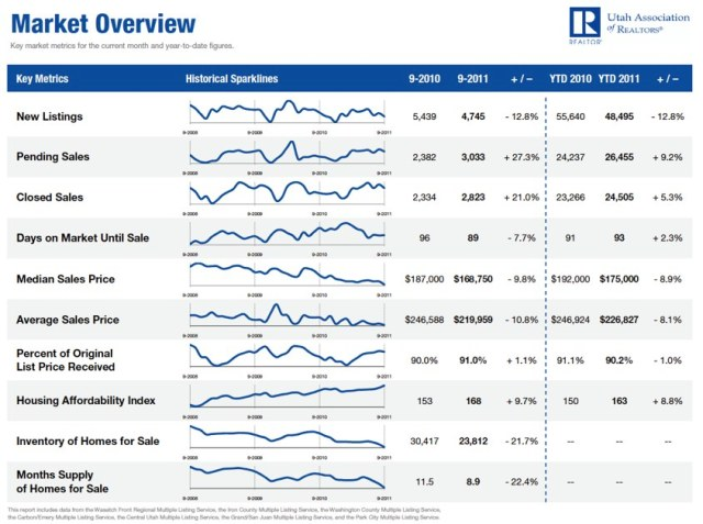 September 2011 Utah Housing Market Overview