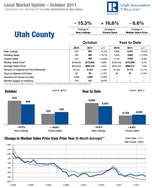 Utah County October 2011 Housing Statistics
