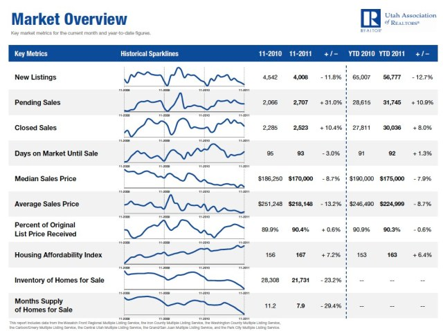 November 2011 Utah Housing Market Overview