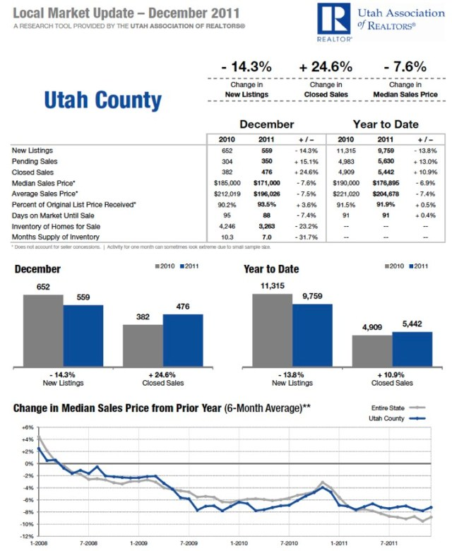 Utah County December 2011 Housing Statistics