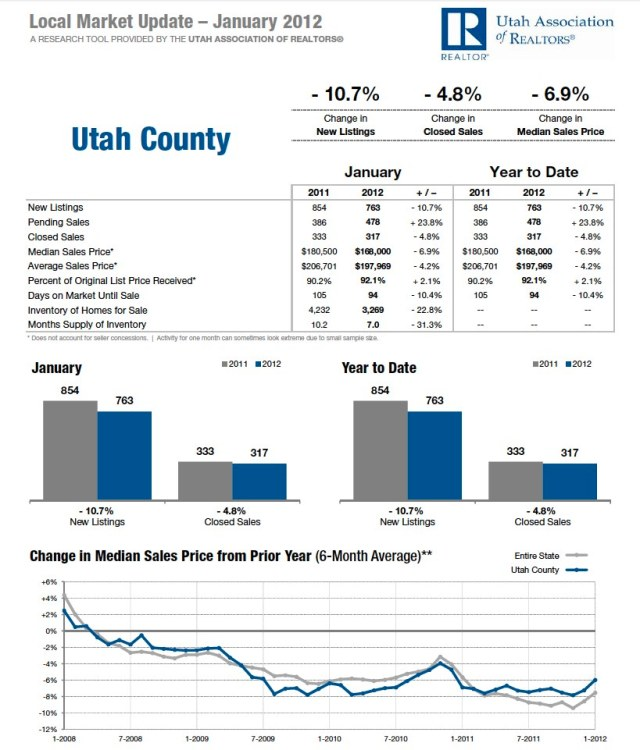 Utah County January 2012 Housing Statistics