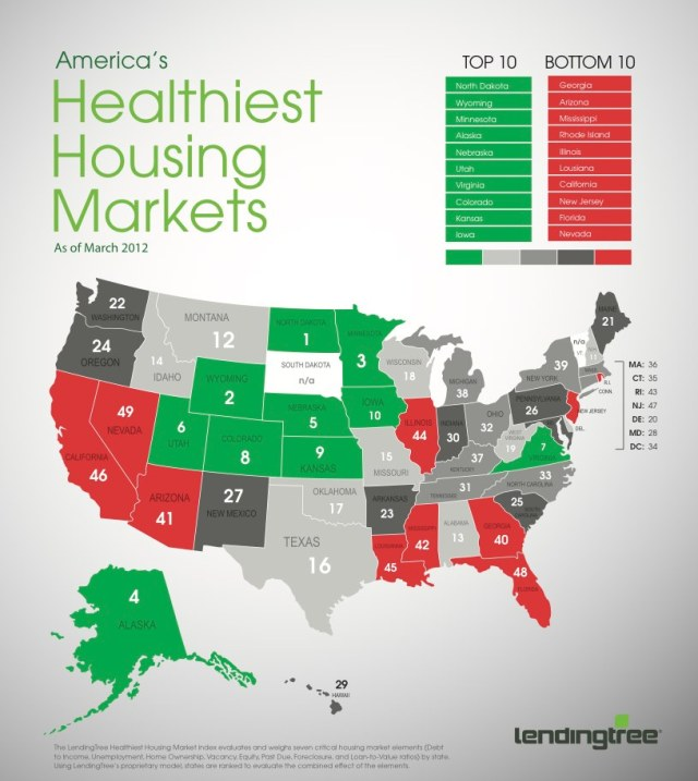 America's Healthiest Housing Markets