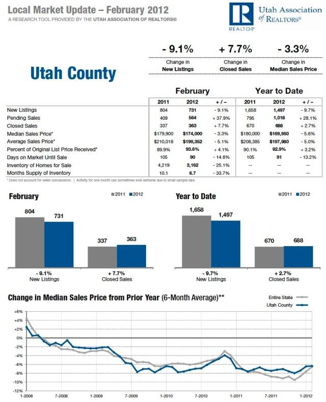 Utah County February 2012 Utah Housing Statistics
